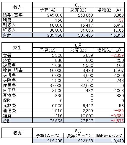 収支(2014.8)
