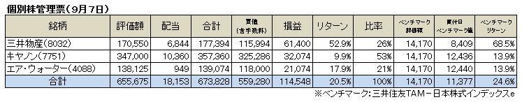 個別株(2014.9)