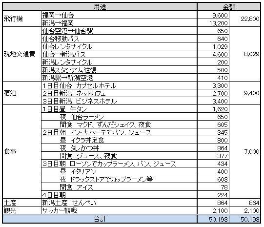 仙台・新潟旅行決算