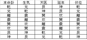本命卦易卦対象表