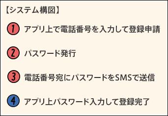 SMS認証仕組み