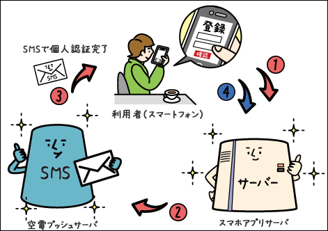 SMS認証仕組み2
