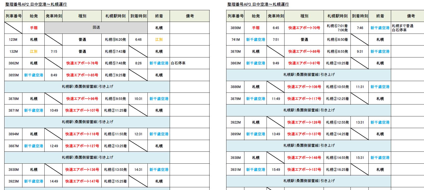 札幌圏の鉄道情報と運用情報