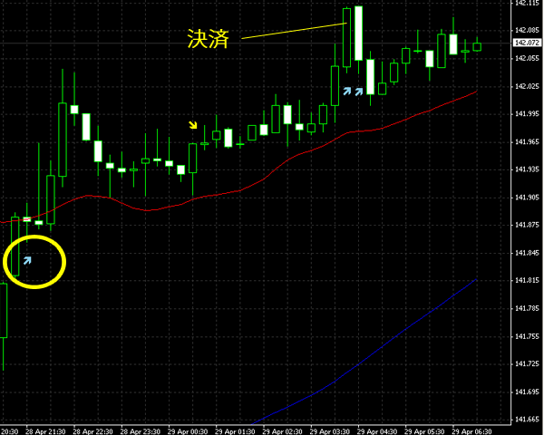 20140429eurjpy.png