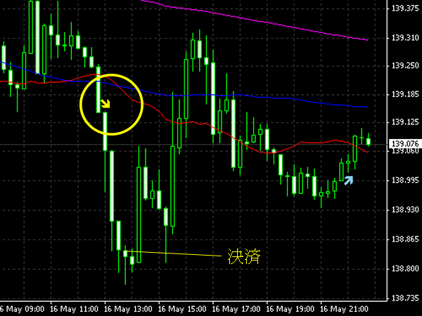 20140517eurjpy.png
