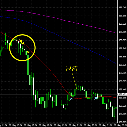 20140529eurjpy.png