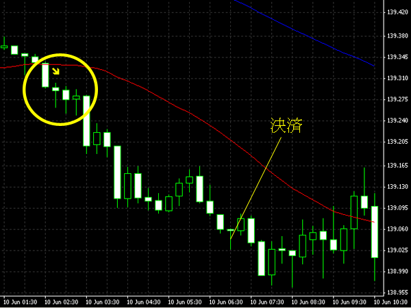 20140611eurjpy.png
