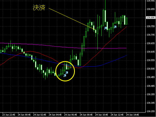 20140625eurjpy.png