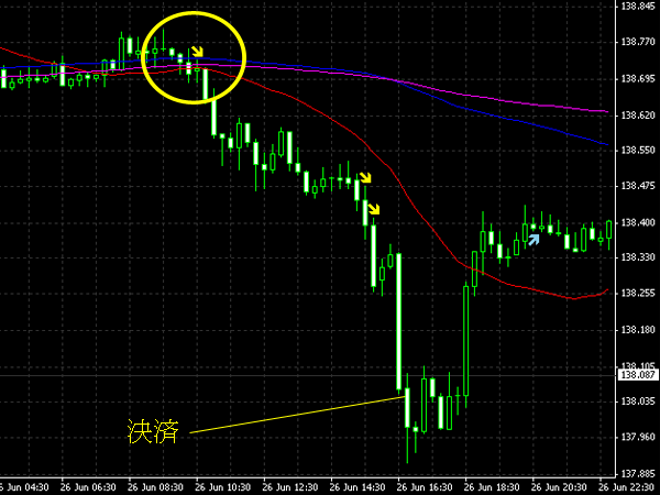 20140627eurjpy.png
