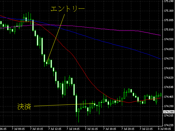 20140708gbpjpy.png