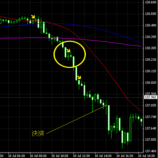 20140711eurjpy.png