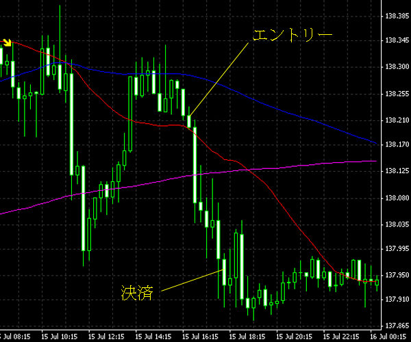 20140716eurjpy.png