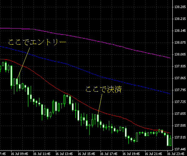 20140717eurjpy.png