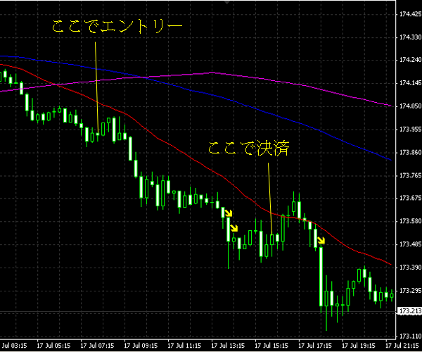 20140718gbpjpy.png