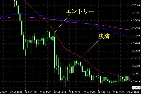 20140723eurjpy.png