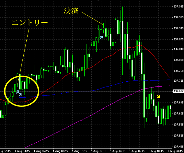 20140802eurjpy.png