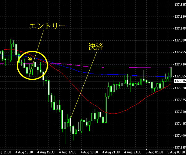 20140805eurjpy.png