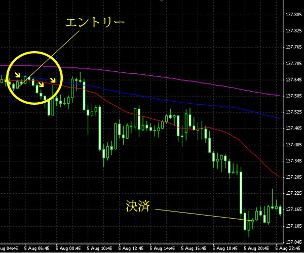 20140806eurjpy.png