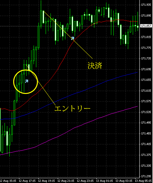 20140813gbpjpy.png