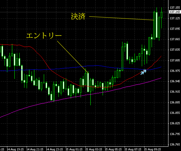 20140816eurjpy.png