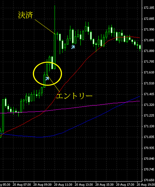 20140821gbpjpy.png