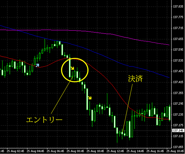 20140826eurjpy.png