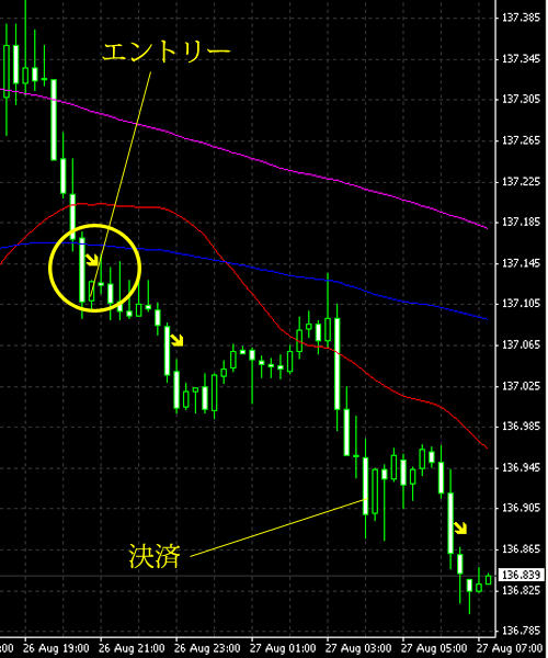 20140827eurjpy.png