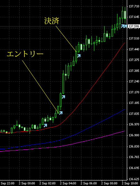 20140903eurjpy.png