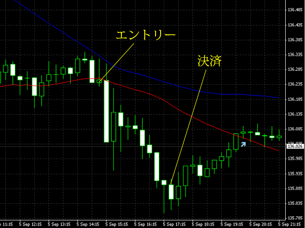 20140906eurjpy.png