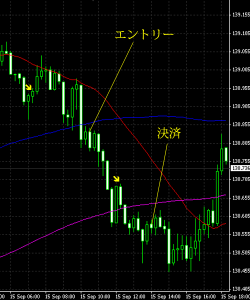 20140916eurjpy.png