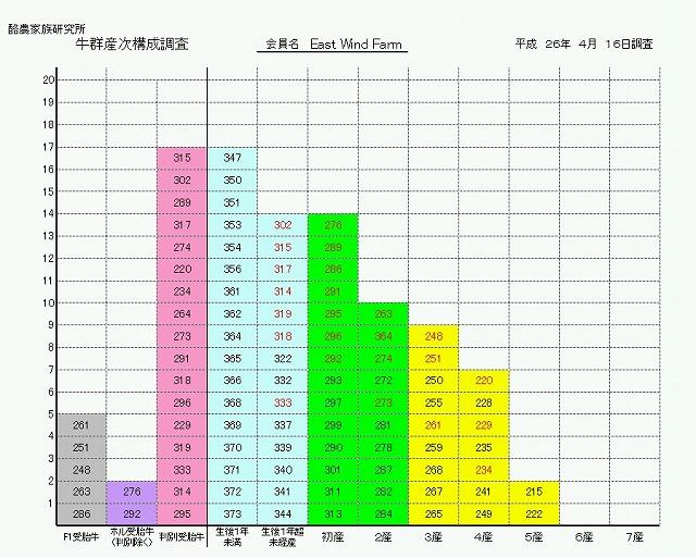 産次構成グラフ(新バージョン)EWF