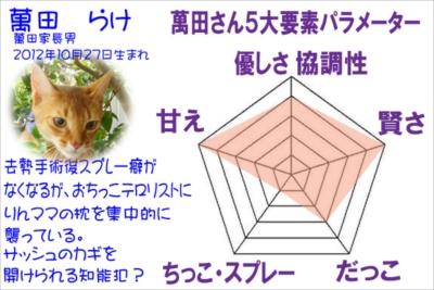 3萬田らけ