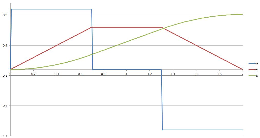 ターン_関数_角加速度非連続
