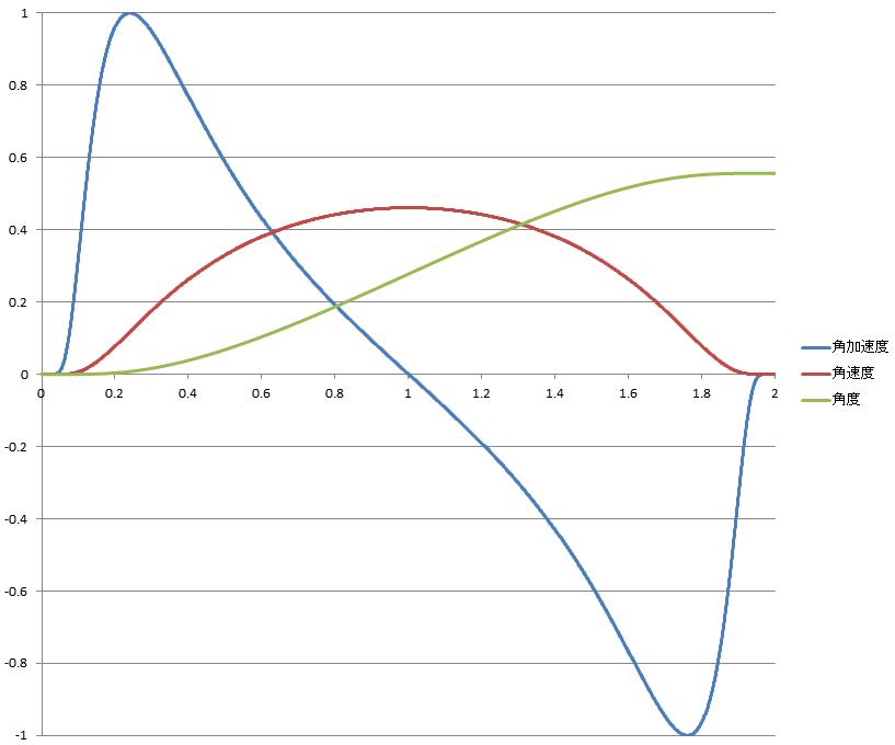 ターン_関数_角加速度連続