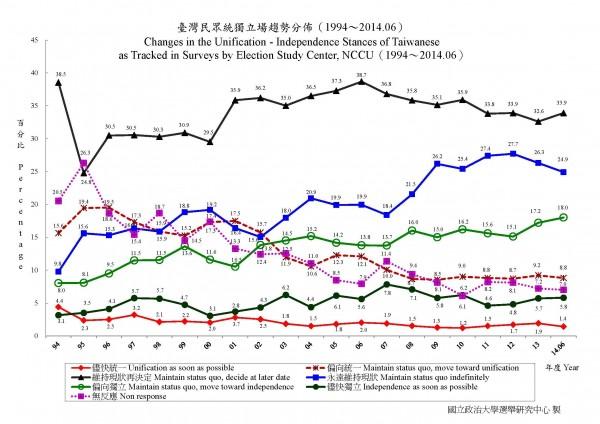 政治大学選挙研究中心世論調査2014年6月調査 2