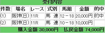 2014 桜花賞 馬連