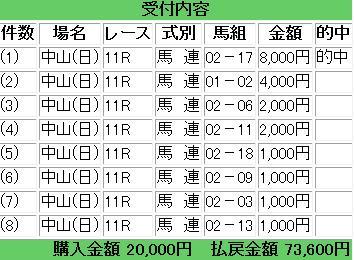 2014 皐月賞 馬連