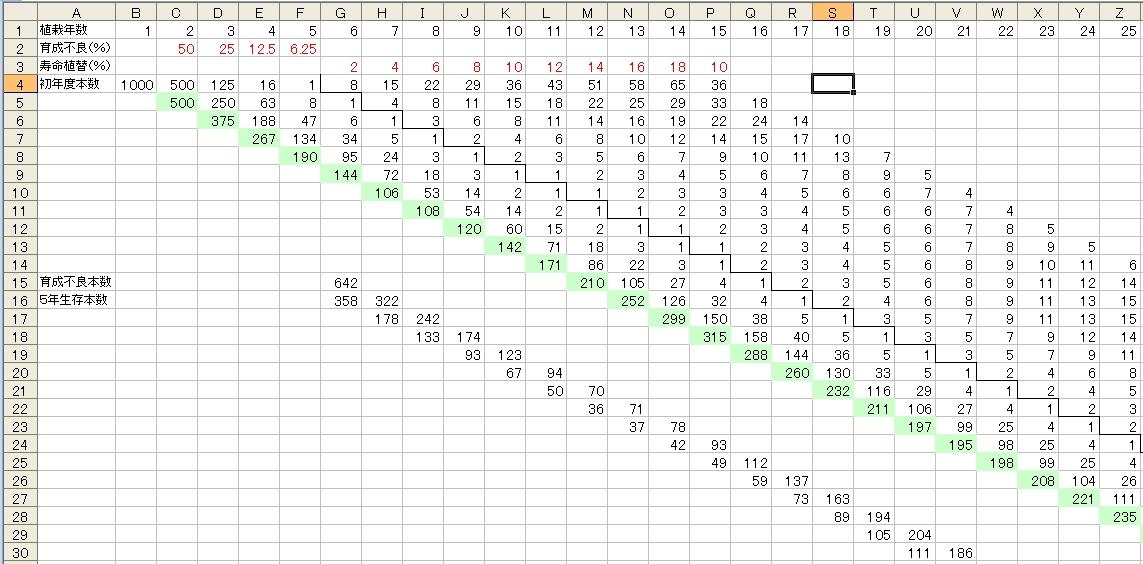 おかむらさき植栽計算表