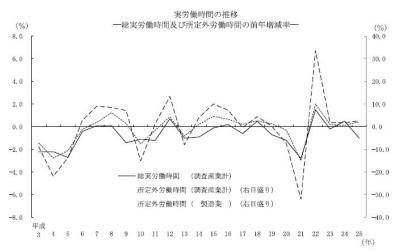 20140225毎月勤労統計平成25年分結果確報