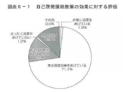 20140225キャリア自律時代の自己啓発援助施策に関する調査