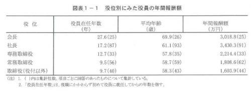 20140303 2013年役員報酬の実態に関する調査