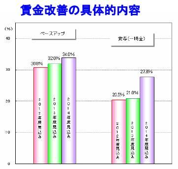 20140305 2014年度の賃金動向に関する企業の意識調査