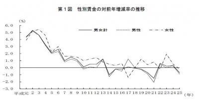 20140312平成25年「賃金構造基本統計調査」