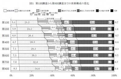 20140311第8回「中高年者縦断調査」の結果