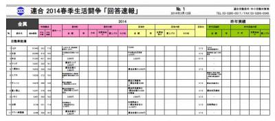 20140314春季労使交渉速報(連合)