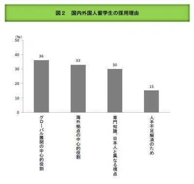 20140317外国人留学生の採用意欲調査の結果