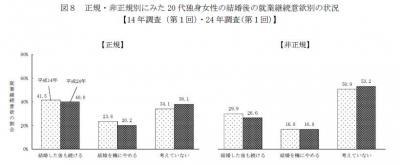 20140320 21世紀成年者縦断調査の概要