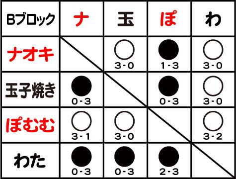 予選B結果