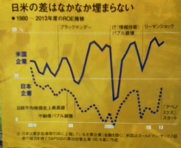 日米の差はなかなか埋まらない