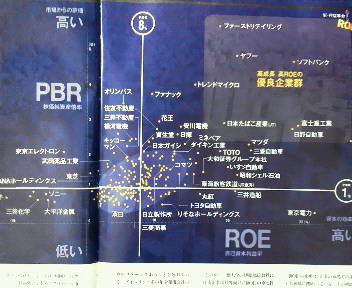 ROEの高い会社は市場からの評価も高い